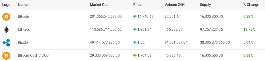 Coin Market Capitalization