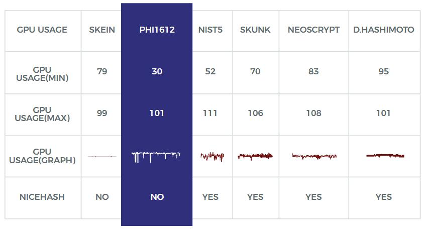 PHI1612 algorithm comparison