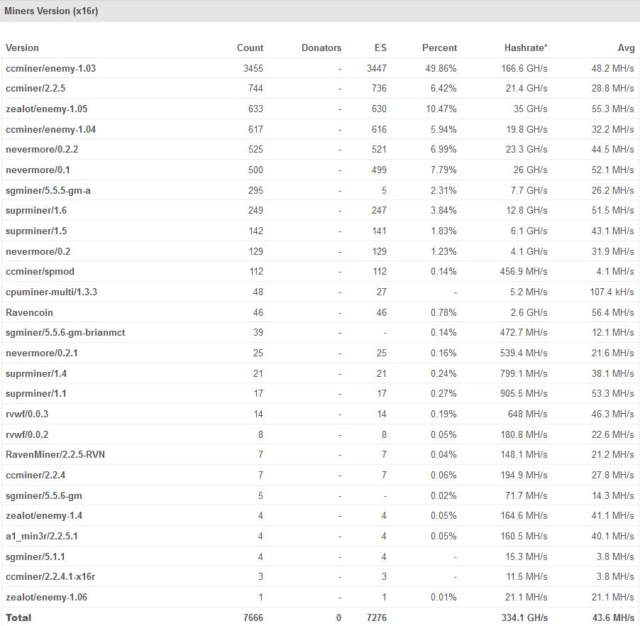 x16r miner versions list