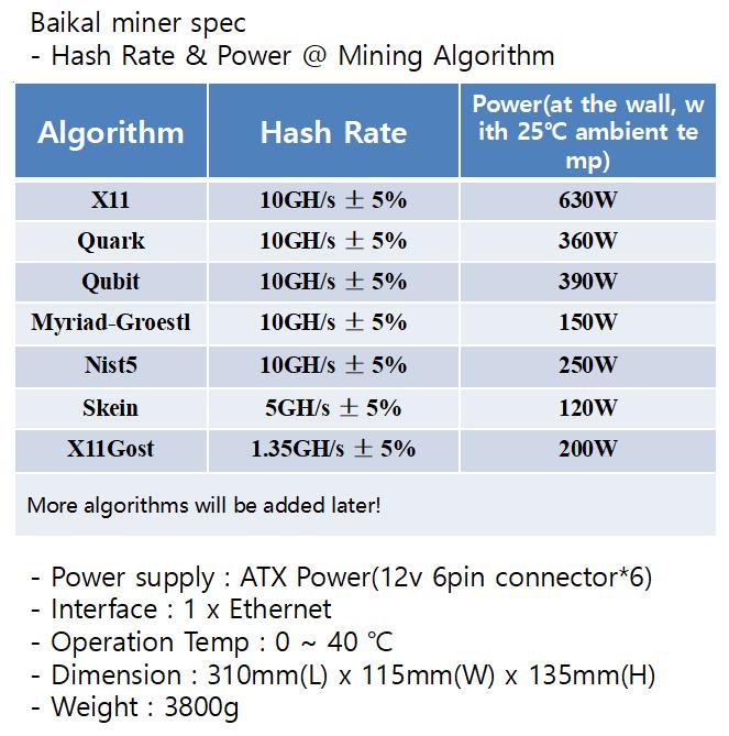 Nist5 ASIC miner