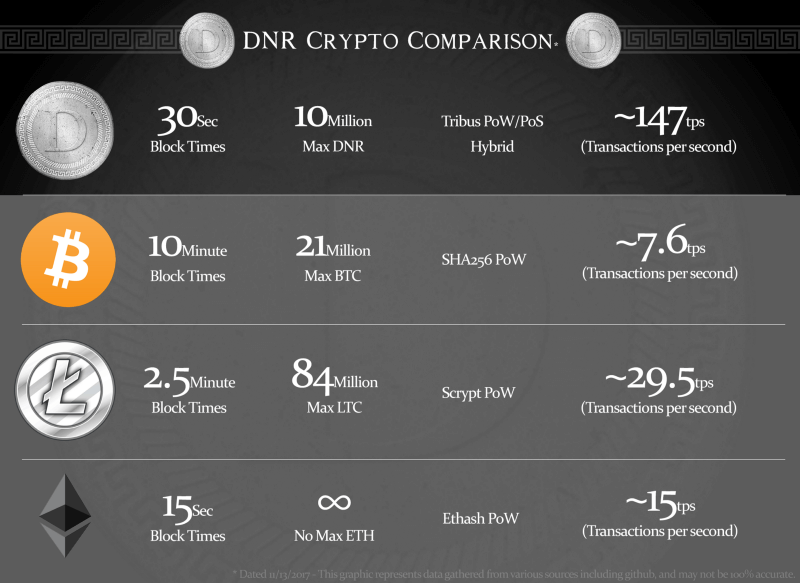 Denarius comparison with Bitcoin and Litecoin
