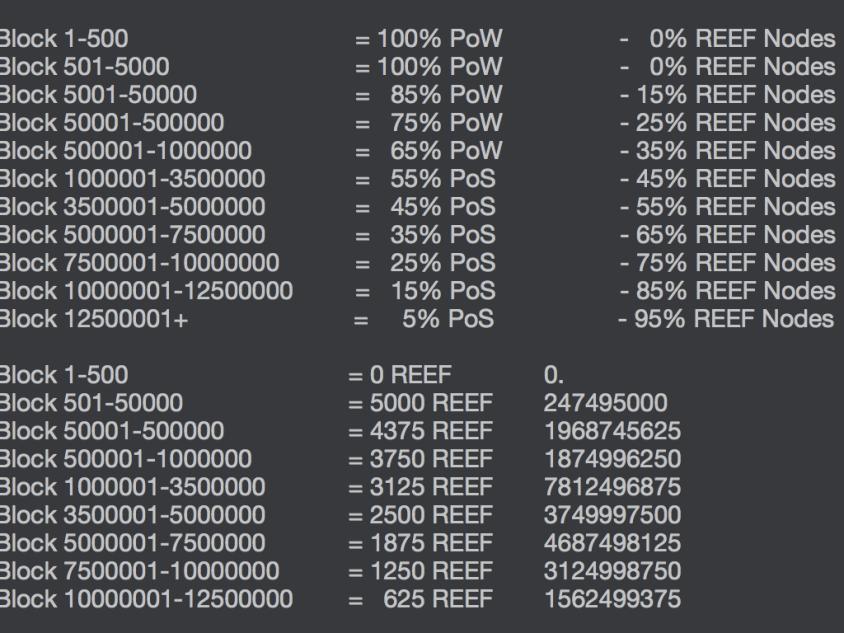 ReefCoin mining block rewards