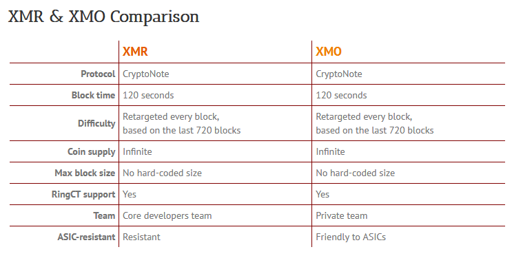 Monero (XMR) vs Monero Original (XMO)
