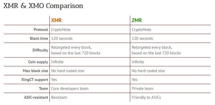 Monero (XMR) vs Monero Zero (XMZ)