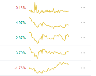 Change in price and graph
