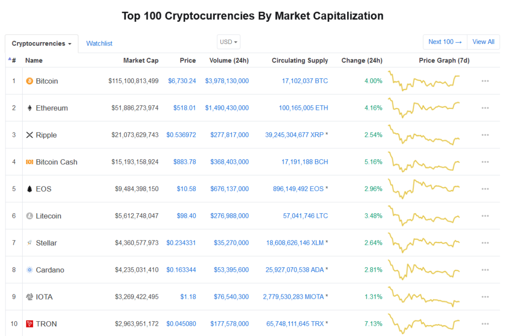 ConiMarketCap top 100