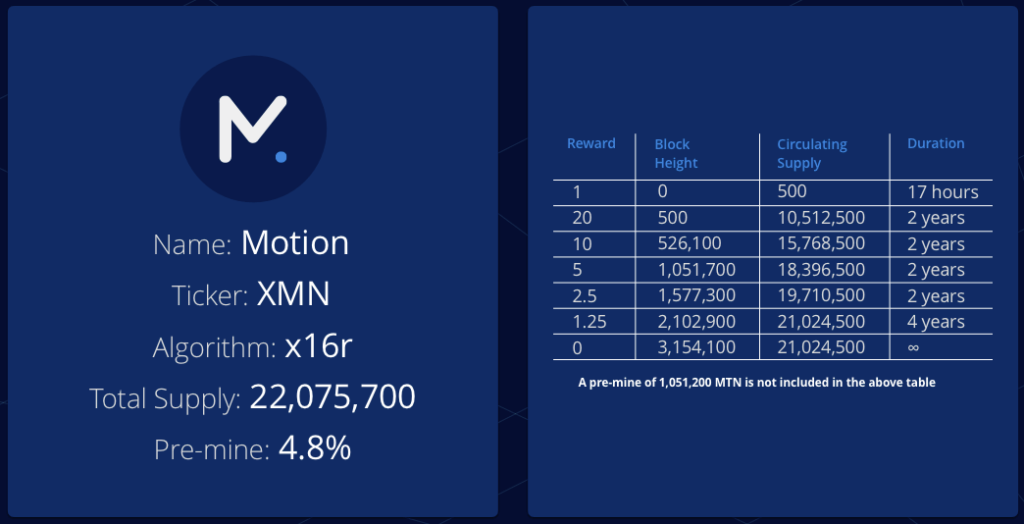 Motion specifications