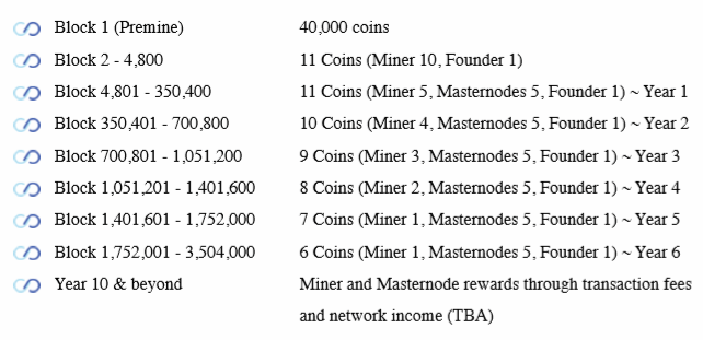 Infinex Block reward specifications