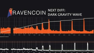 Photo of Ravencoin difficulty algorithm incoming: DGW – No more Raven parties
