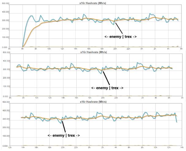 T-Rex Mining performance