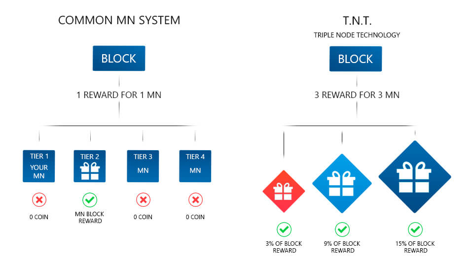 XDNA TNT tired masternodes