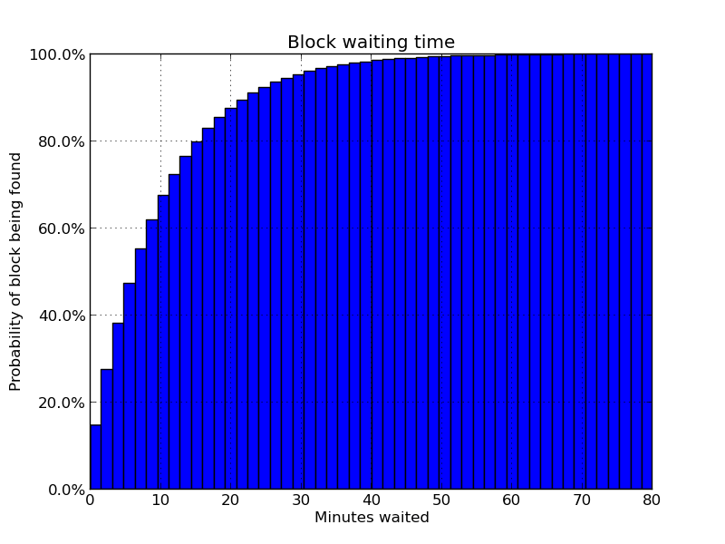 Block confirmation times