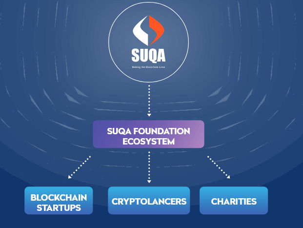 Foundation of SUQA crypto