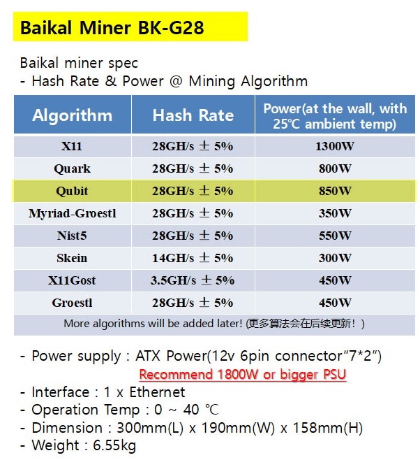 Qubit asic miner