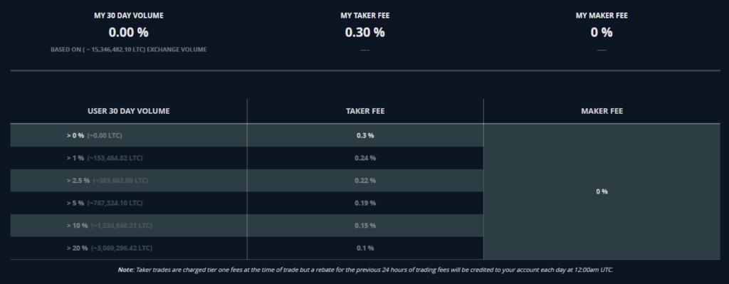 0% maker fees