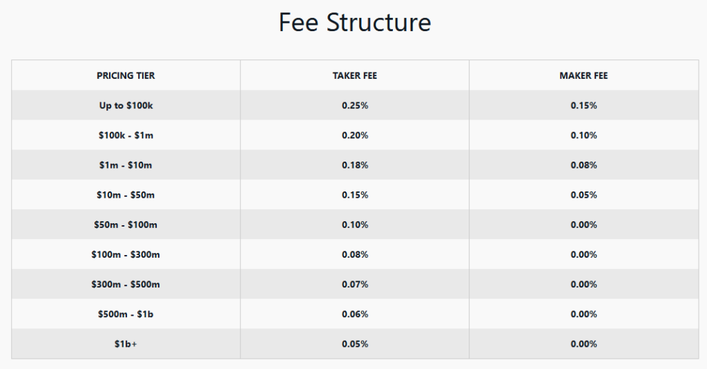 Maker taker fee structure