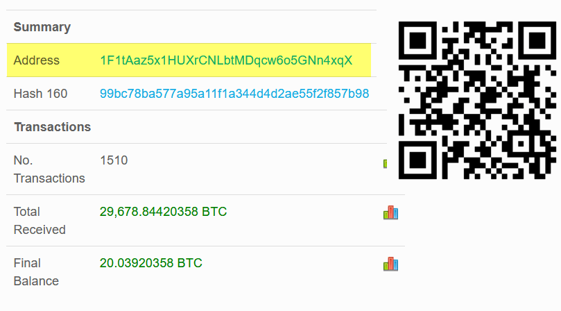 What is Bitcoin address, why is it important & how to get a BTC address?