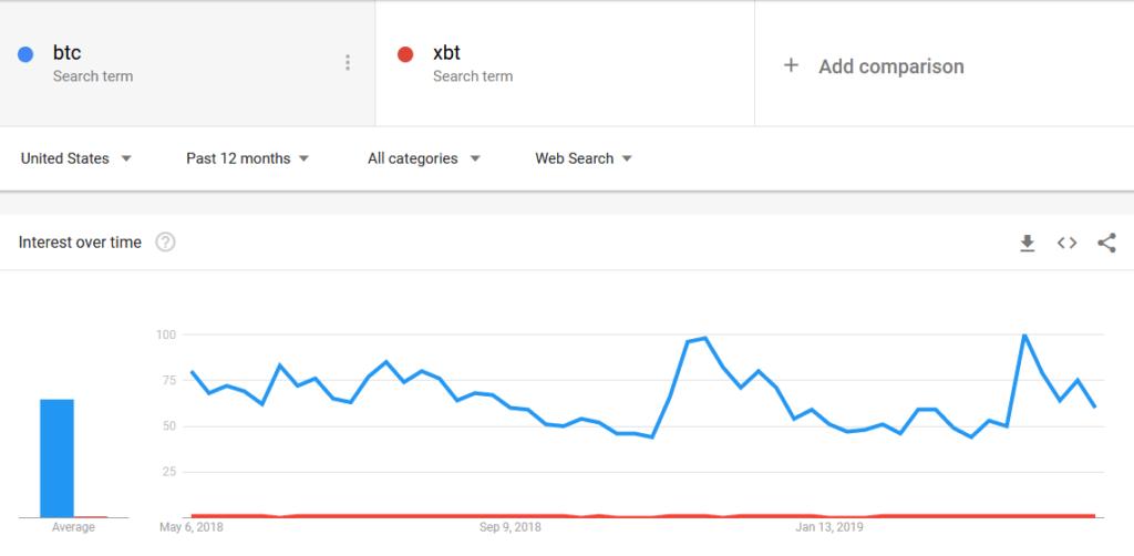 BTC vs XBT trend