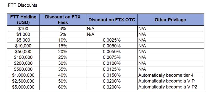 ftt discounts
