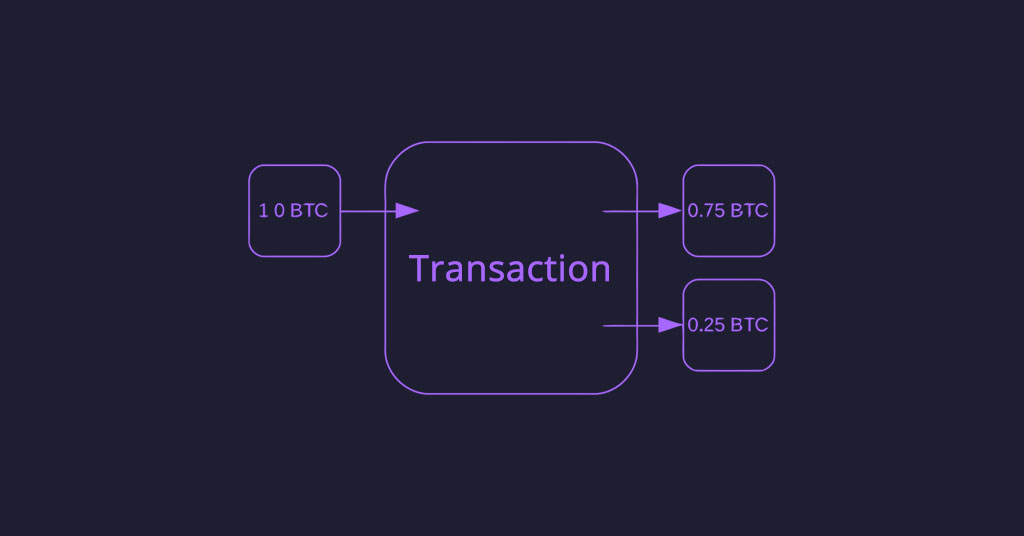 Photo of BTC transaction: 1 input, 2 outputs – Why 2 outputs when sent to 1 address?