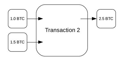 2 inputs