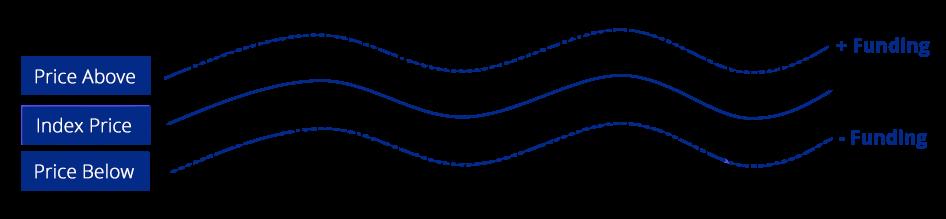 funding graph