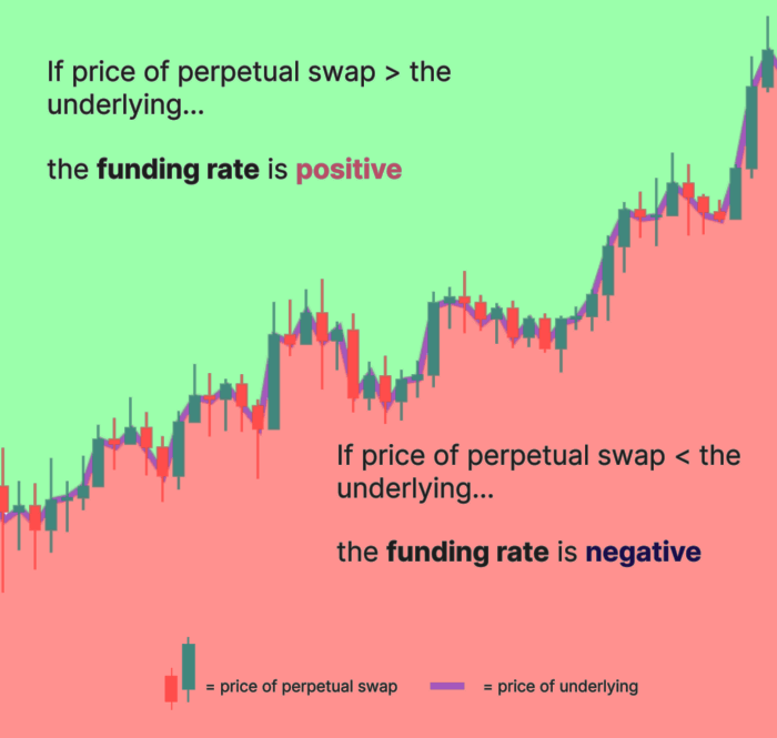 funding rate fee graph