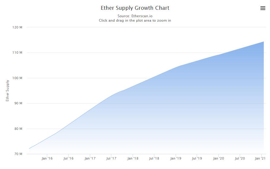 eth supply growth