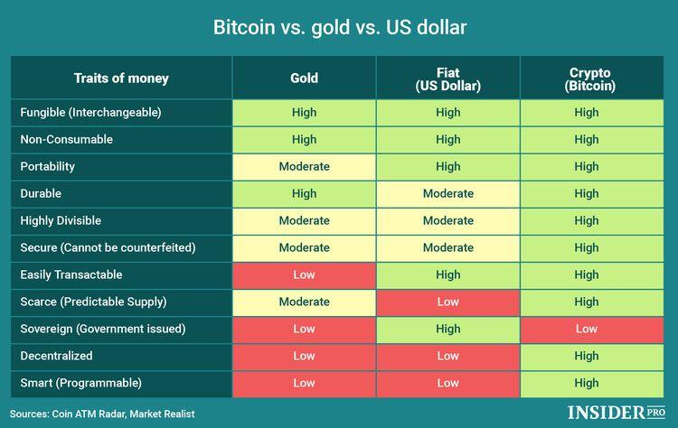 gold fiat bitcoin