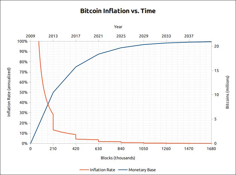 bitcoin inflation chart