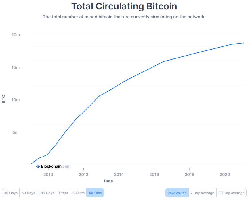 total circulating bitcoin supply