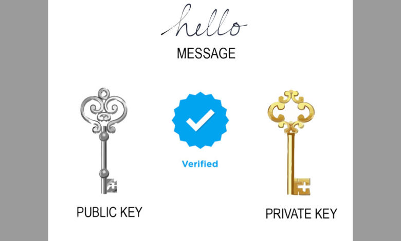bitcoin ownership verified