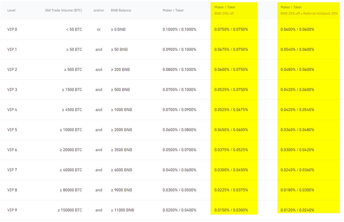 binance spot fee reduction