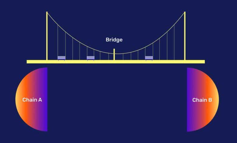 blockchain bridges